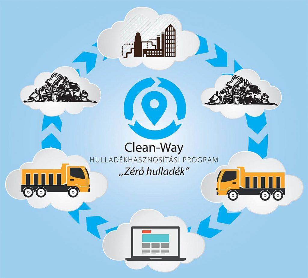 Clean-Way