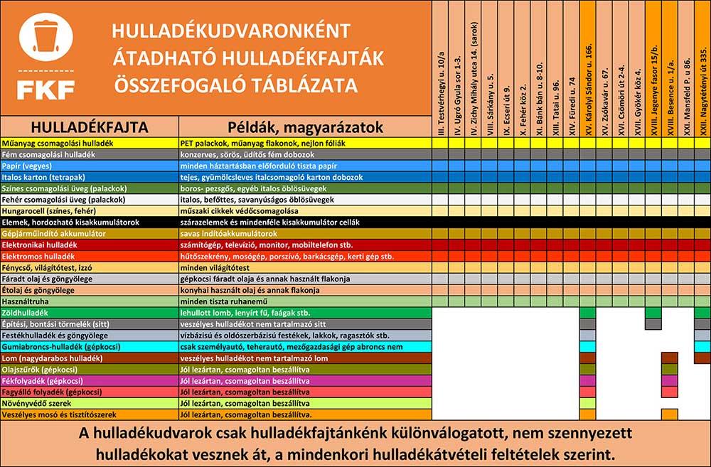 Budapesti 17 darab FKF hulladékudvarok leadási helyei és leadható hulladékokat felsoroló táblázata. / Fotó: fkf.hu