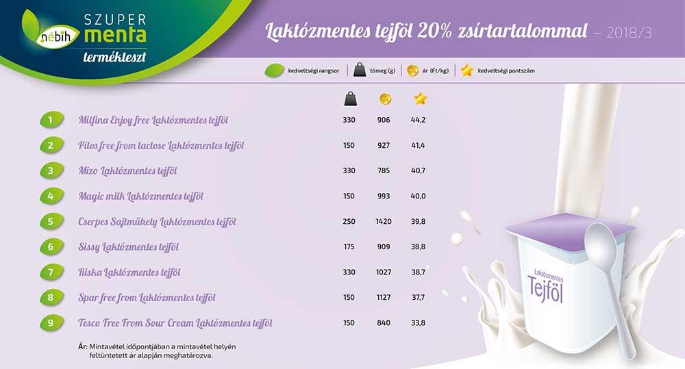 Az ellenőrző vizsgálat mezőnye. / Fotó: http://szupermenta.hu