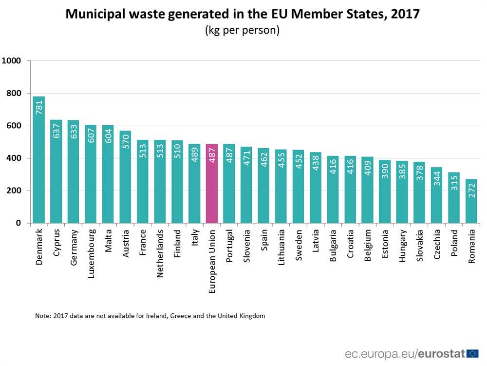 Fél tonna háztartási hulladékot termel a magyar